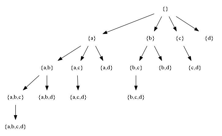 The set-enumeration tree of {1,2,3,4}