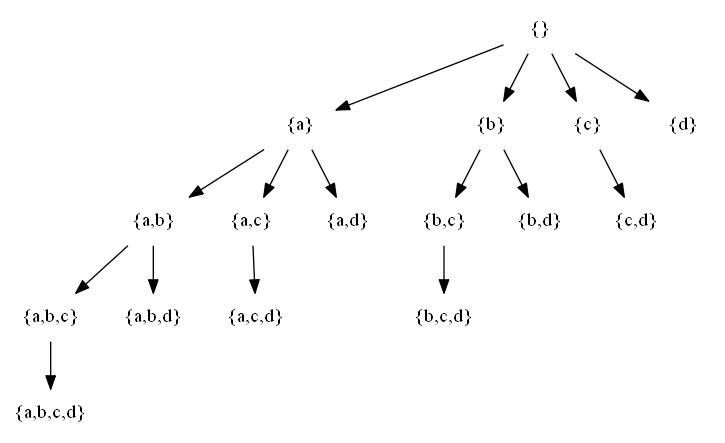 The set-enumeration tree of {1,2,3,4}