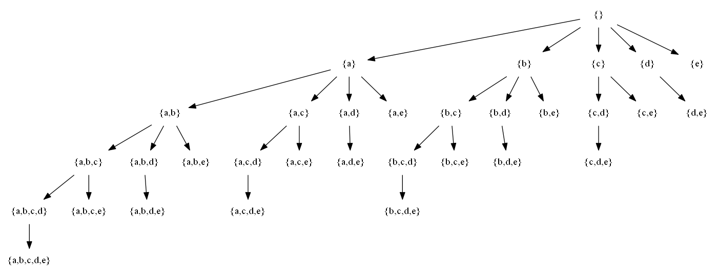 set-enumeration tree of {a,b,c,d,e}