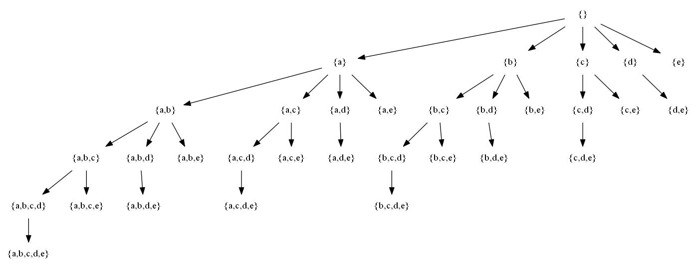 set-enumeration tree of {a,b,c,d,e}