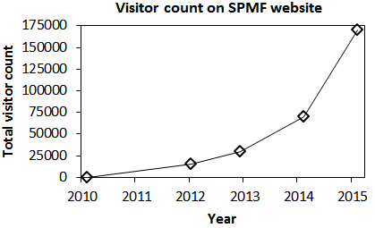 SPMF visitor count