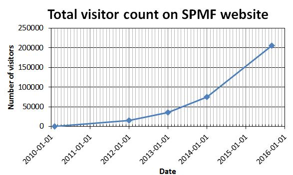 visitor_spmf