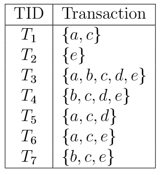 A transaction database