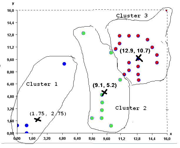 Updated K-Means clusters