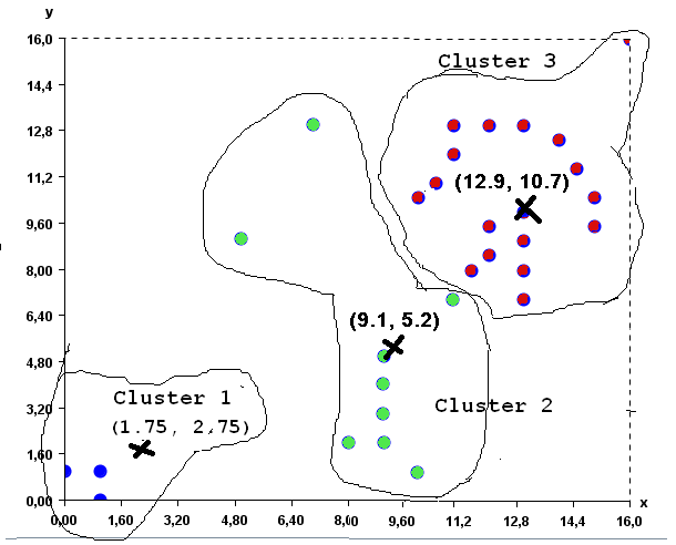 New K-Means Clusters
