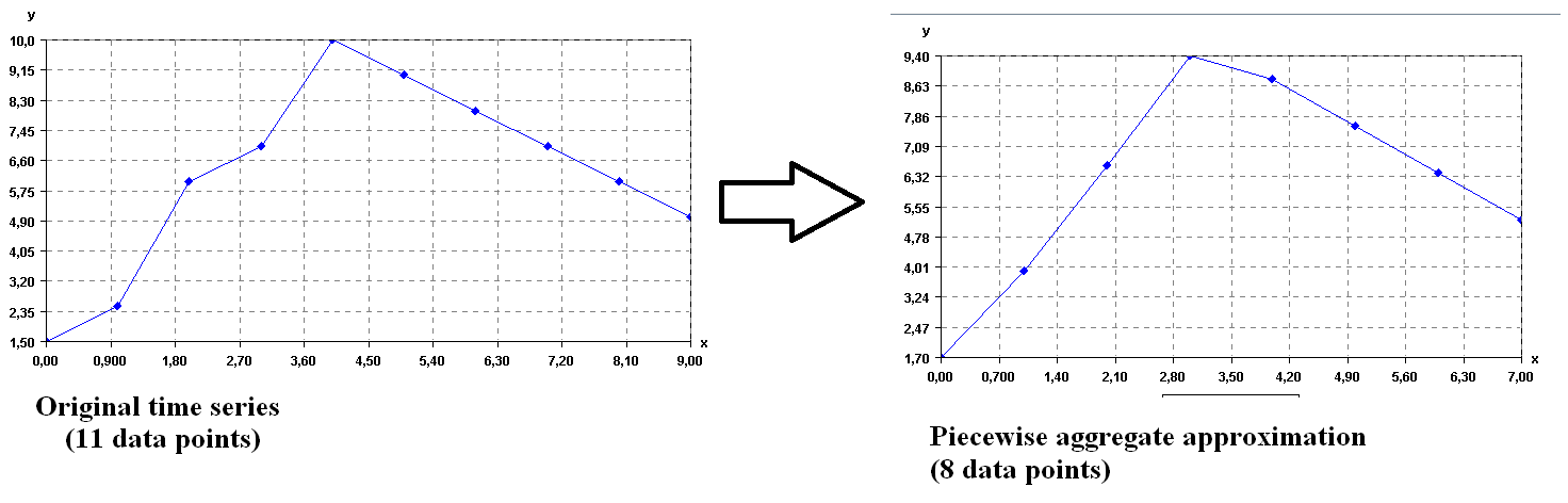 Transforming a time series to its PAA representation