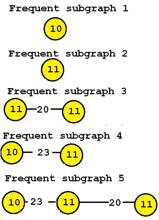 frequent subgraphs in a graph
