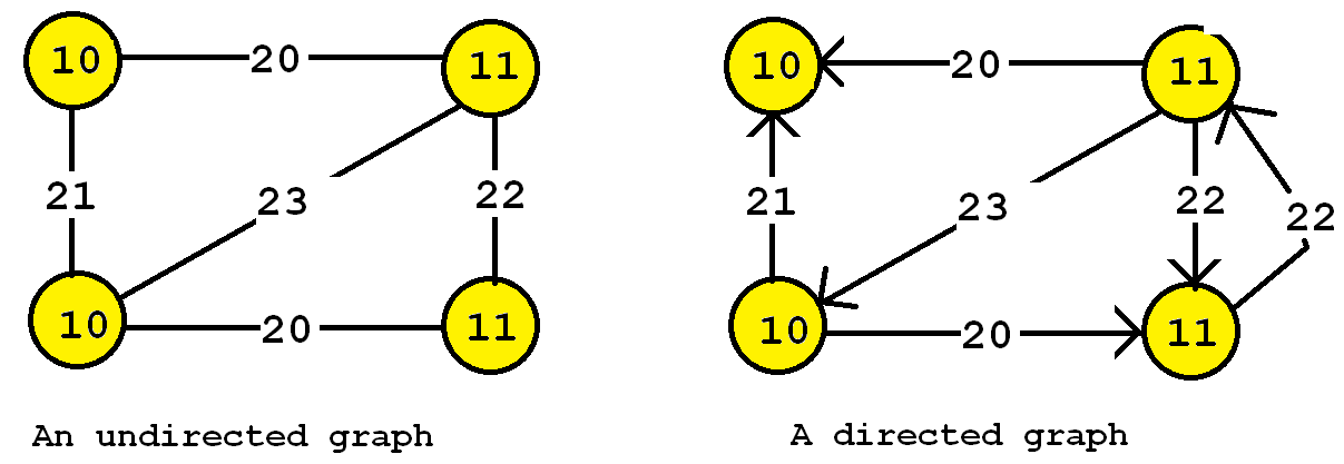 directed and undirected graphs