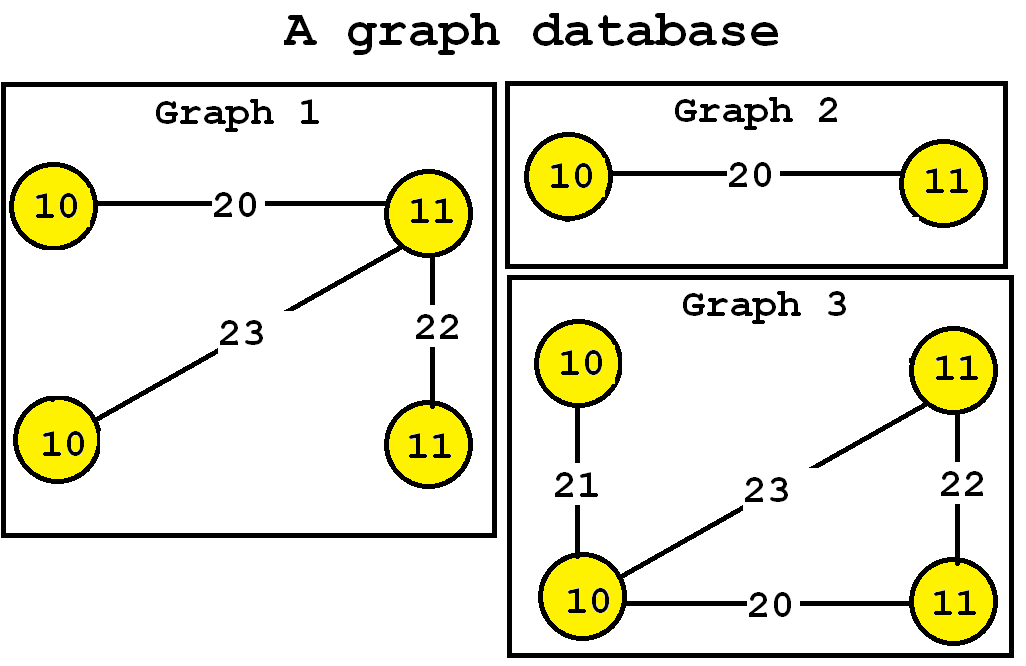 A graph database