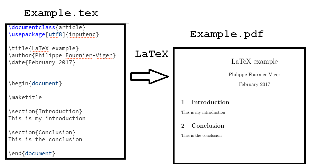 Latex to PDF conversion