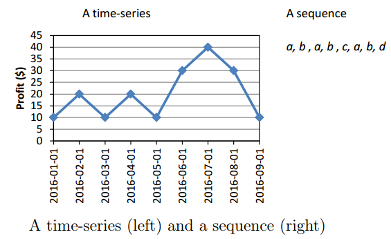 sequences and time series