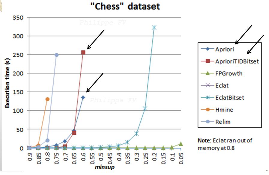 chess dataset