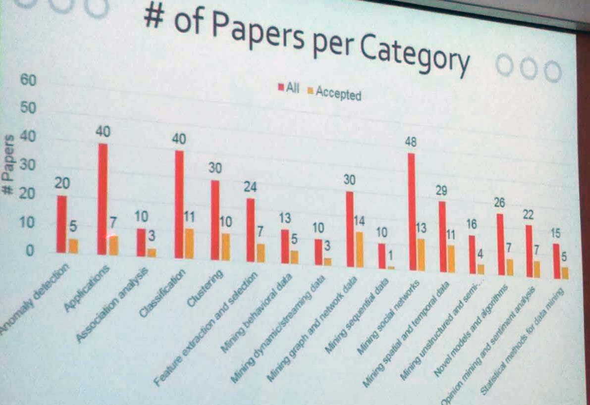 PAKDD papers per category