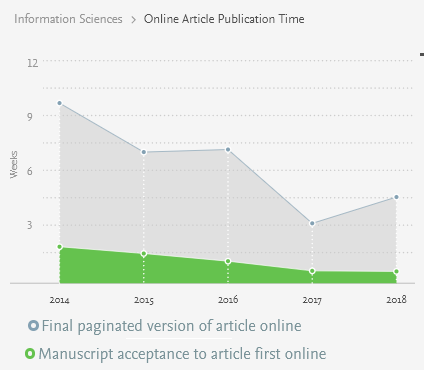 The review speed of academic journals - The Data Mining Blog