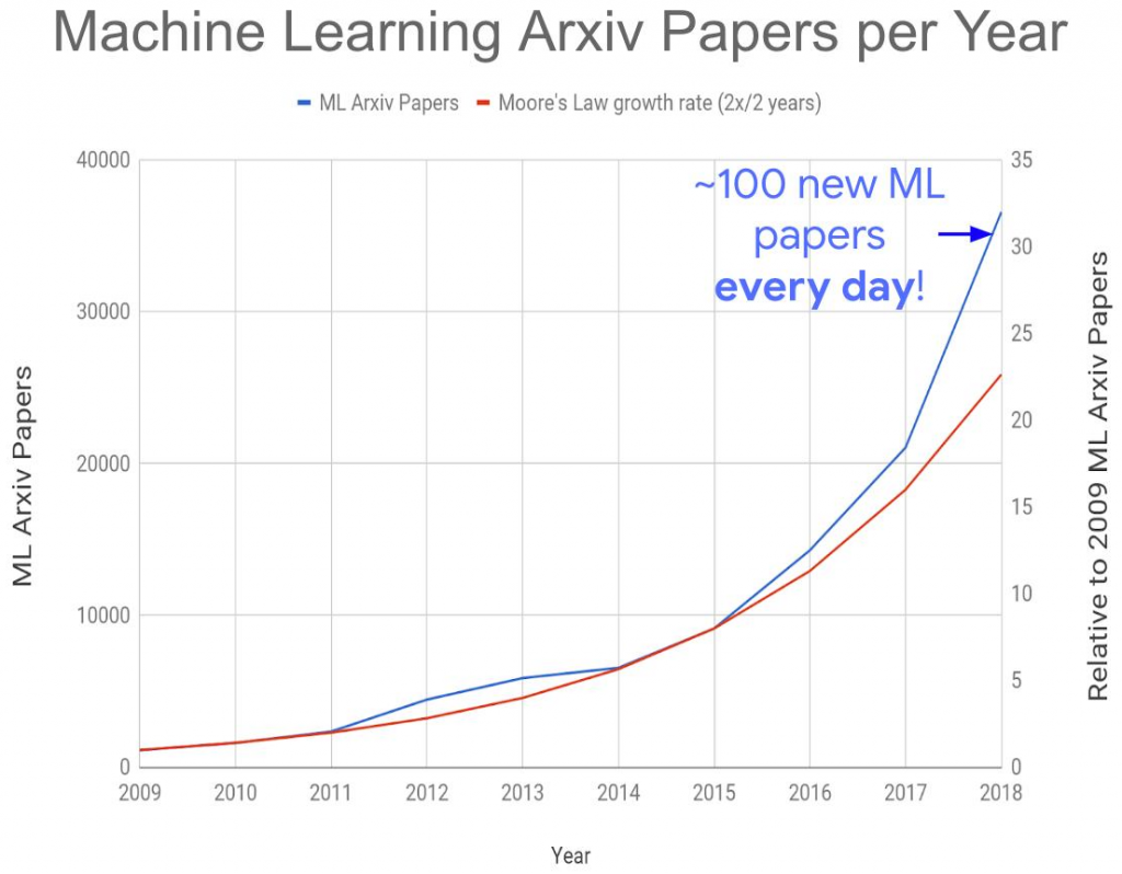 growth of machine learning papers