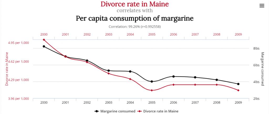 spurious correlation 3