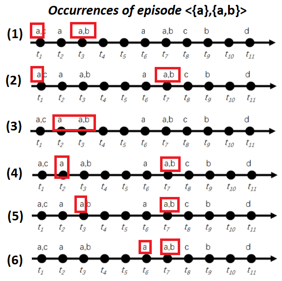 occurrences of the episode a, ab
