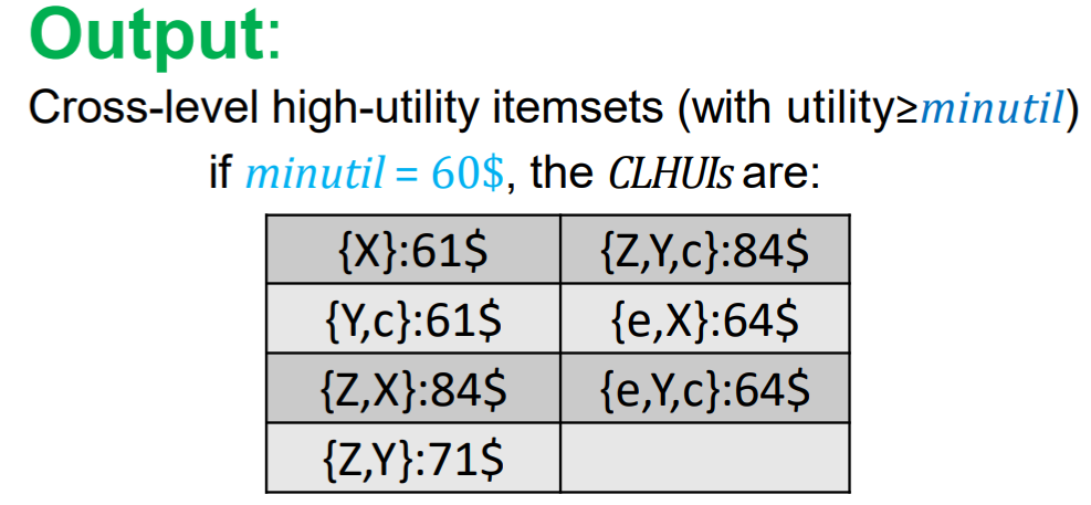 Cross-level high utility itemsets