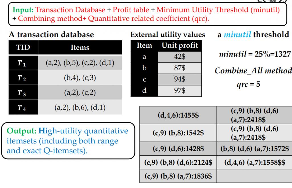 high utility quantitative itemset mining