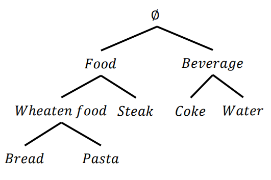 taxonomy of items