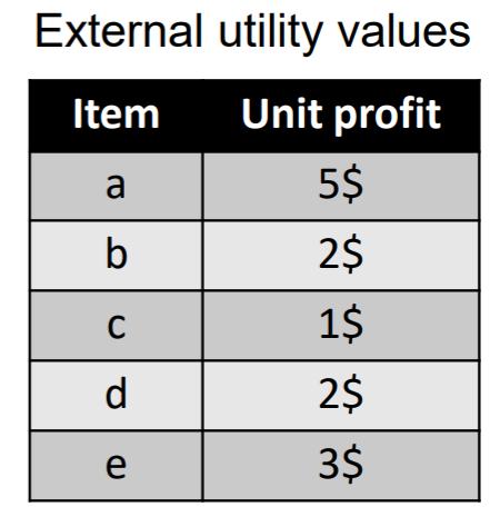 external utility values