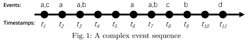 a complex event sequence for episode mining