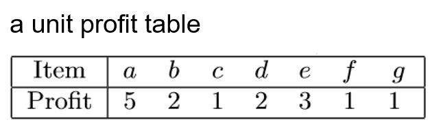 unit profit table