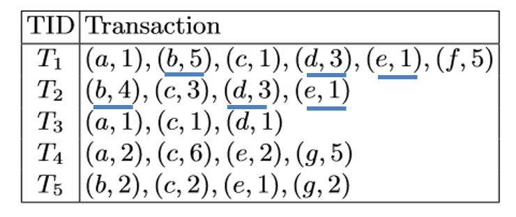 quantitative transaction database with b,c,d highlighted